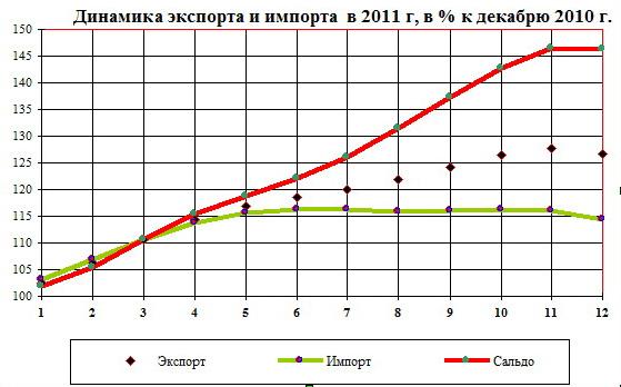 Экспорт и импорт РФ курсовая работа Экспорт импорт курсовая работа