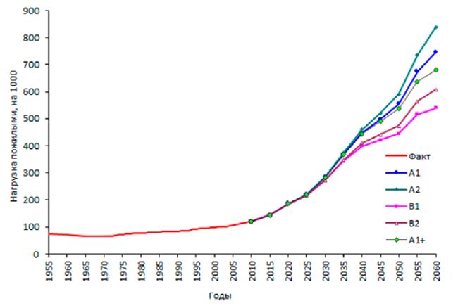 Доля экономически активного населения китая